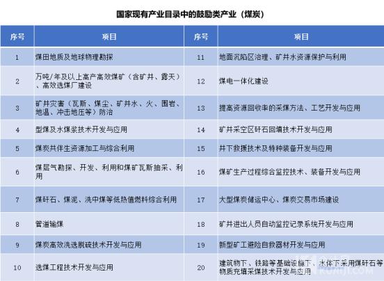 国家现有产业目录中的鼓励类产业(煤炭)