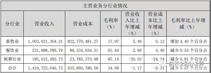 福成股份2019年年度报告