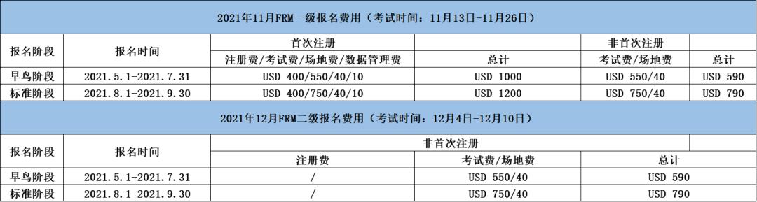 11、12月FRM考试报名即将截止!