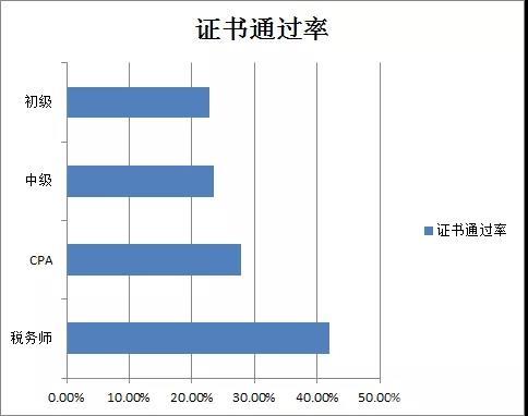 会计证书通过率排行榜公布