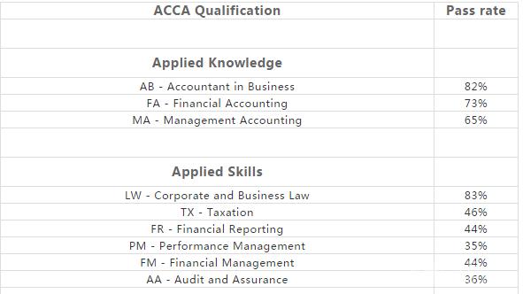 3月ACCA全球考试结果出炉!