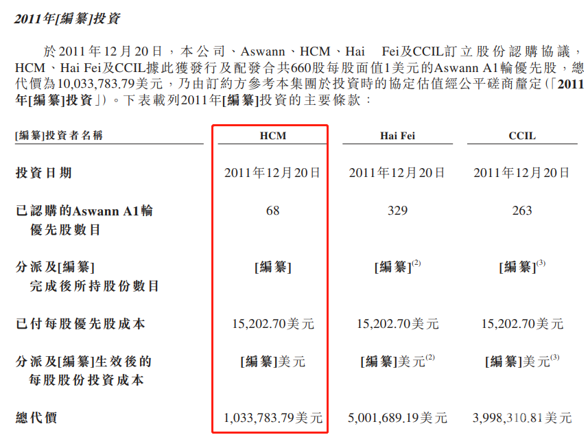 HCM追加103万美元