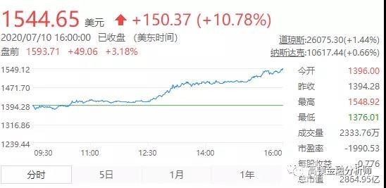 美股市��