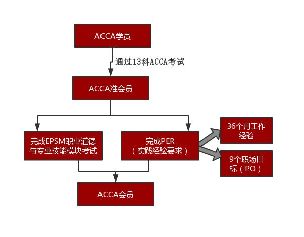 ACCA考试通过后怎么样才能成为会员?