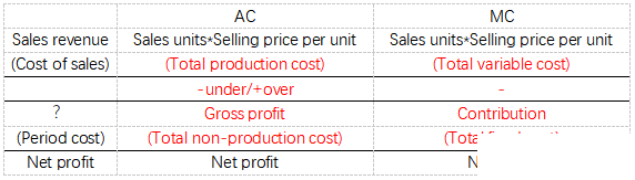 ACCA考点之吸收成本法与边际成本法的对比