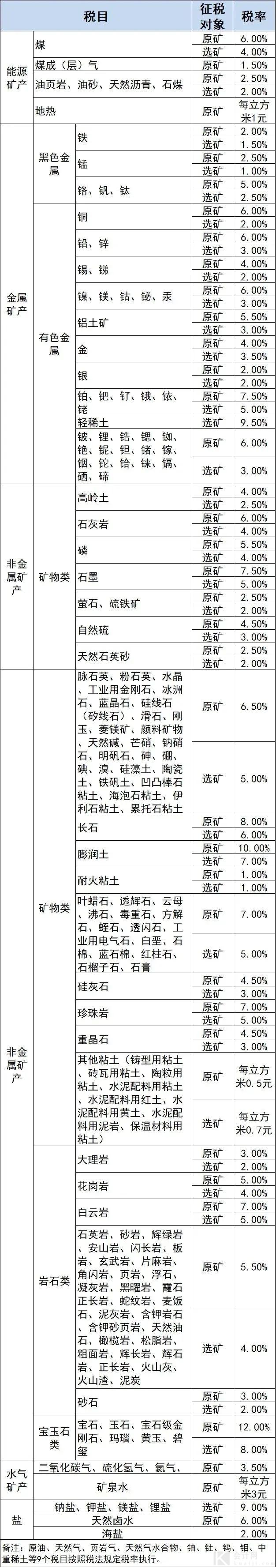 资源税税目税率