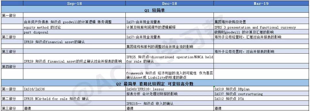 2021年ACCA(SBR)科目考点总结