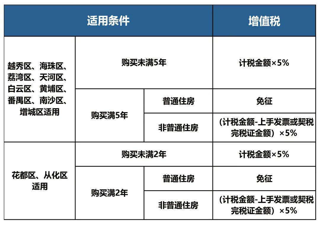 广州个人销售住房增值税征免
