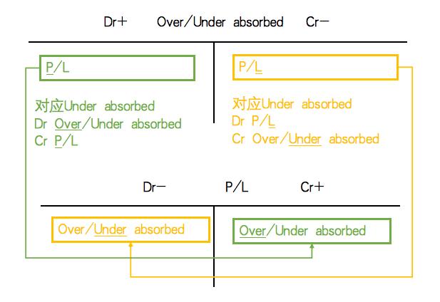 ACCA(F2)高频考点解析