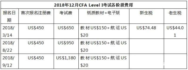 CFA是什么证书?含金量高吗?证书值不值钱?